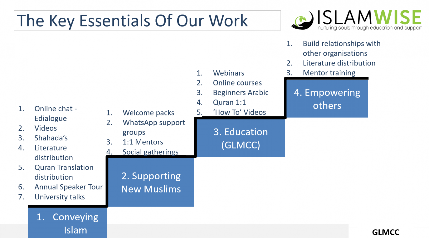 Essentials of our work